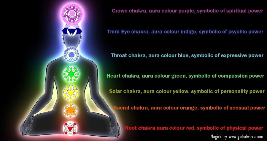 chakras aura power